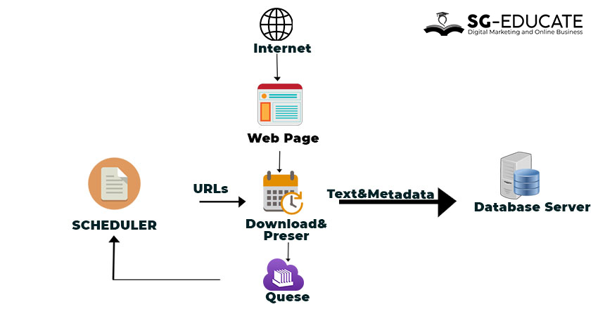 how search engine works | article
