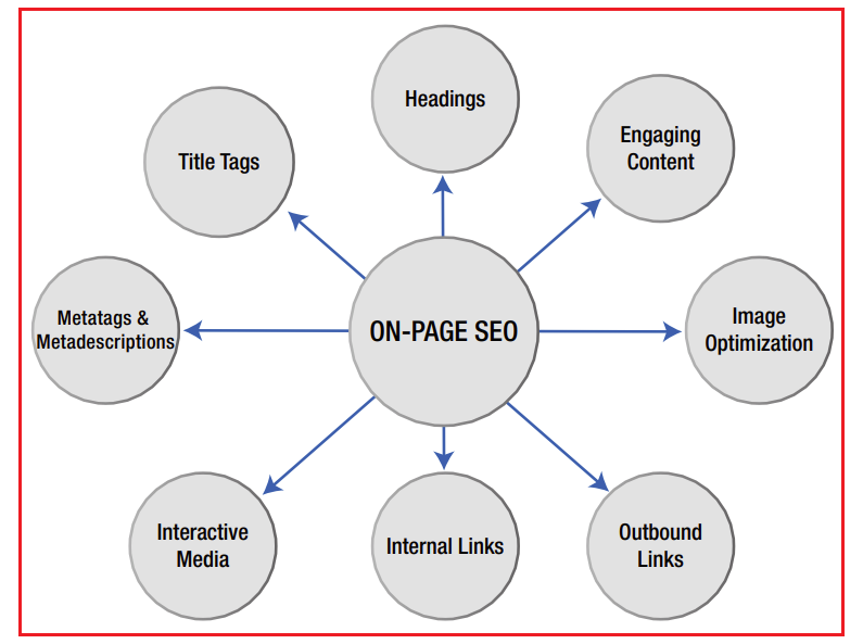 How to Rank Website On Google